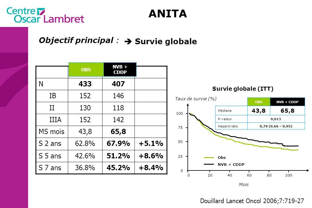 OBSNVB + CDDP Médiane20,736,3 P-valeur0,002 Hazard ratio0,76 (0,64 – 0,90) Mois 204060801000 Taux de survie (%) Obs NVB + CDDP Survie sans rechute (IT