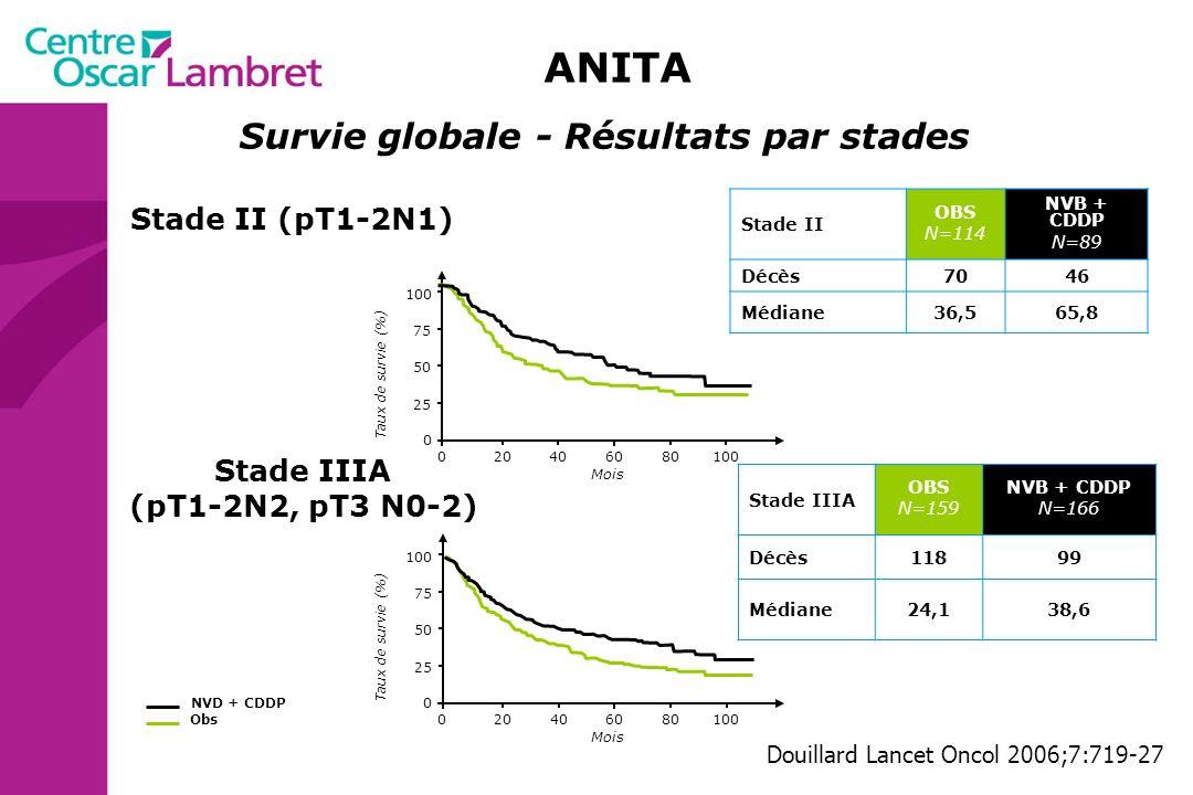 204060801000 75 50 25 0 Mois Taux de survie (%) Douillard Lancet Oncol 2006;7:719-27 Stade IB (pT2NO) Obs NVD + CDDP Survie globale - Résultats par stades Stade I OBS N=155 NVB + CDDP N=146 Décès6158 Médiane99,7Non atteinte ANITA IB (n=219)II (n=263) Winton NEJM 2005;352(25):2589-97 Essais NCIC, JBR 10 survies