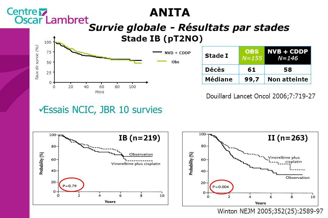 204060801000 75 50 25 0 Mois Taux de survie (%) Douillard Lancet Oncol 2006;7:719-27 Stade IB (pT2NO) Obs NVD + CDDP Survie globale - Résultats par st