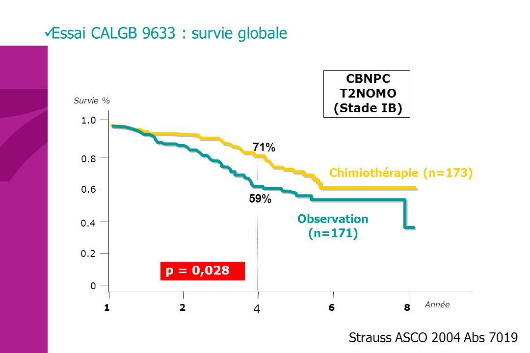 CT (N=173) Obs (N=171) p S 1 an94% 0.5 S 2 ans90%84%0.05 S 3 ans79%71%0.043 S 4 ans 2004 69% 71% 61% 59% 0.08 0.03 S 5 ans59%57%0.37 Strauss ASCO 2006 Abs 7007 Essai CALGB 9633 : Révisions – ASCO 2006 SURVIE Révision des critères statistiques/inclusions –1996, prévision n=500 et en 2000, révision n=384 –2000, recrutement trop lent >> arrêt précoce –2004, présentation n=344 (69% de la prévision) –2006, actualisation; 14 exclusions, suivi moyen; 57 mois