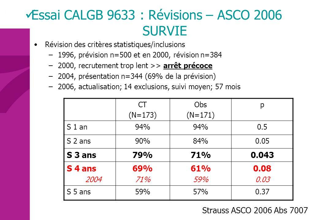 Survie: CT adjuvante (cisplatine+) Observation Bénéfice S à 3 ans 61%57.1% 3.9% +/- 1.5% S à 5 ans 48.8%43.5% 5.3% +/- 1.6% PIGNON ASCO 2006, Abs 7008 LACE, Lung Adjuvant Cisplatin Evaluation Cisplatine + Vino.