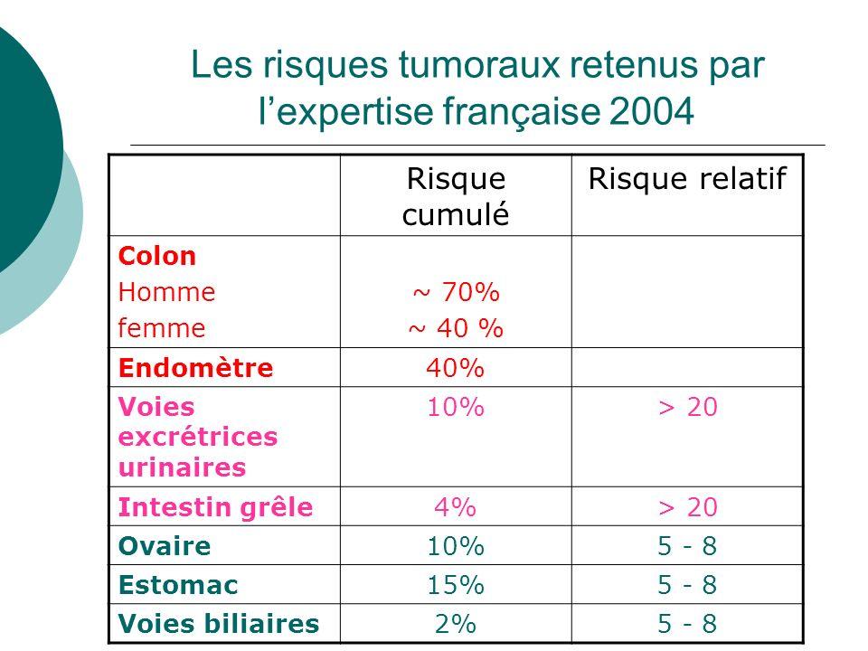 Les risques tumoraux retenus par lexpertise française 2004 Risque cumulé Risque relatif Colon Homme femme ~ 70% ~ 40 % Endomètre40% Voies excrétrices