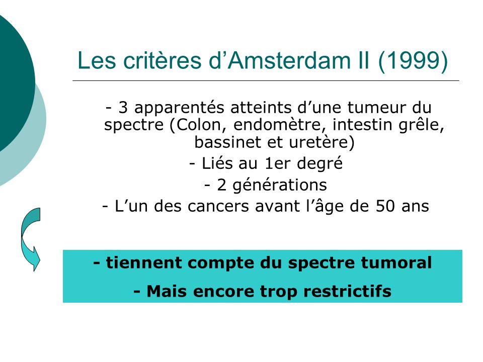 Les critères dAmsterdam II (1999) - 3 apparentés atteints dune tumeur du spectre (Colon, endomètre, intestin grêle, bassinet et uretère) - Liés au 1er