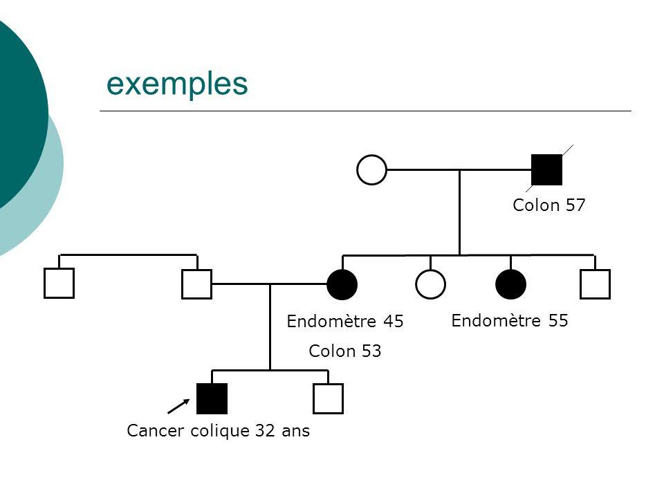 exemples Cancer colique 32 ans Endomètre 45 Colon 53 Endomètre 55 Colon 57