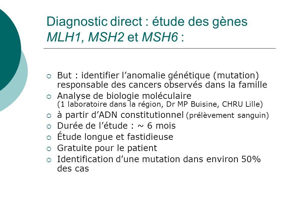 Diagnostic direct : étude des gènes MLH1, MSH2 et MSH6 : But : identifier lanomalie génétique (mutation) responsable des cancers observés dans la fami