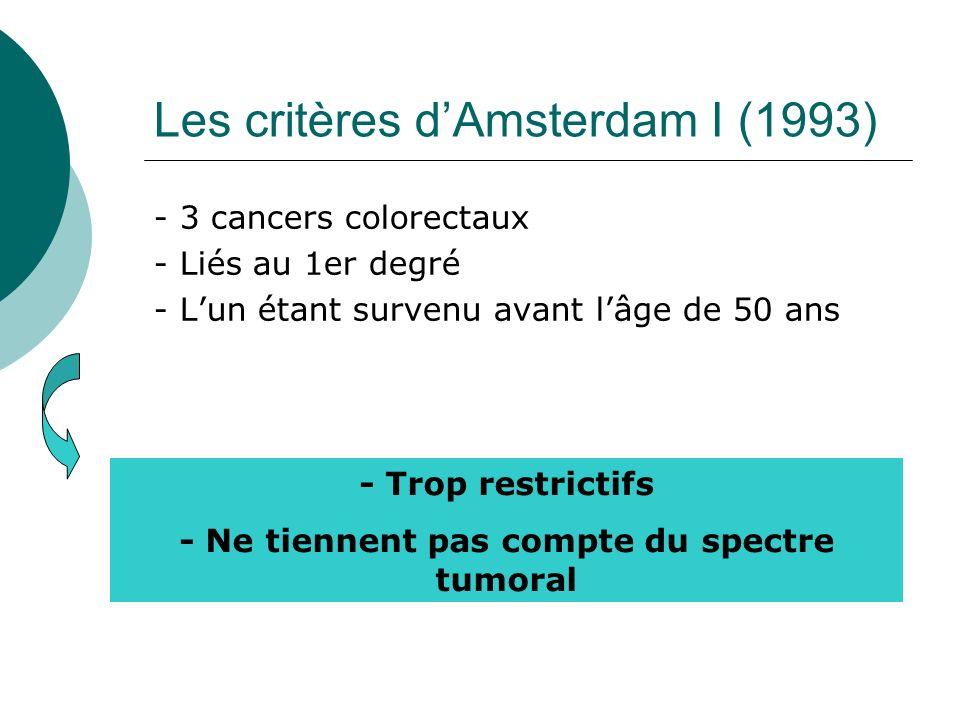 Les critères dAmsterdam I (1993) - 3 cancers colorectaux - Liés au 1er degré - Lun étant survenu avant lâge de 50 ans - Trop restrictifs - Ne tiennent