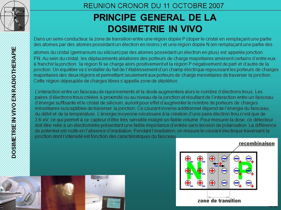 EB DOSIMETRIE IN VIVO EN RADIOTHERAPIE PRINCIPE GENERAL DE LA DOSIMETRIE IN VIVO REUNION CRONOR DU 11 OCTOBRE 2007 Linteraction entre un faisceau de r