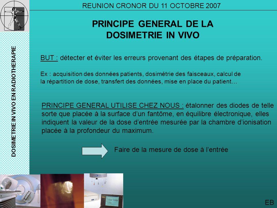 EB DOSIMETRIE IN VIVO EN RADIOTHERAPIE PRINCIPE GENERAL DE LA DOSIMETRIE IN VIVO REUNION CRONOR DU 11 OCTOBRE 2007 BUT : détecter et éviter les erreur