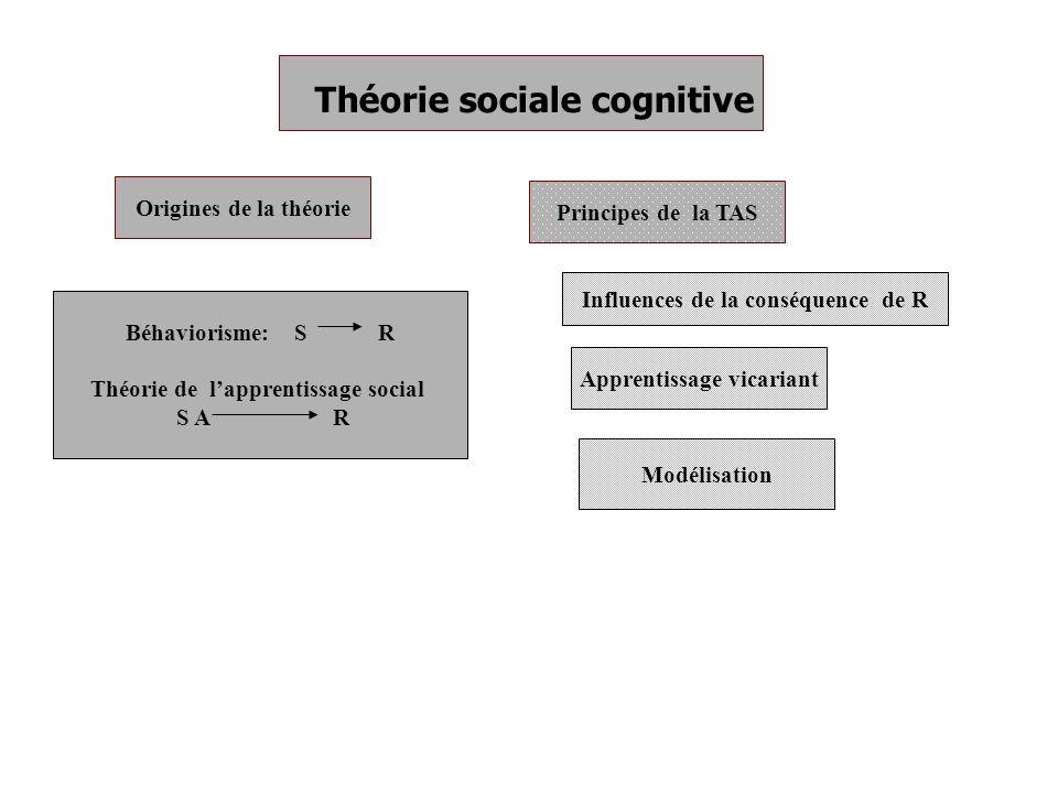 Théorie sociale cognitive Origines de la théorie Béhaviorisme: S R Théorie de lapprentissage social S A R Principes de la TAS Apprentissage vicariant Influences de la conséquence de R Modélisation