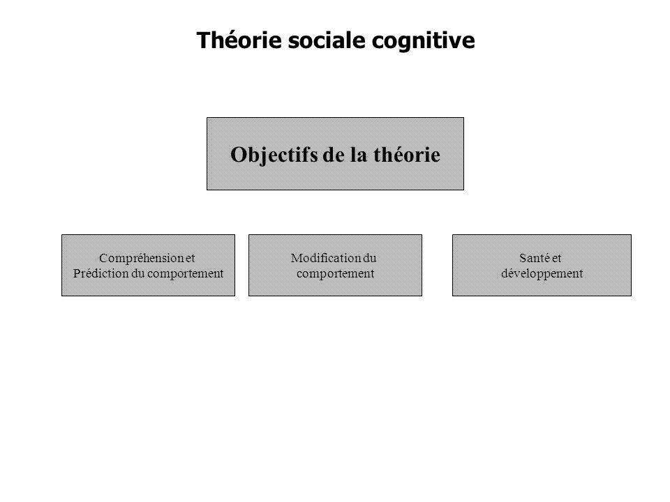 Théorie sociale cognitive Objectifs de la théorie Compréhension et Prédiction du comportement Modification du comportement Santé et développement