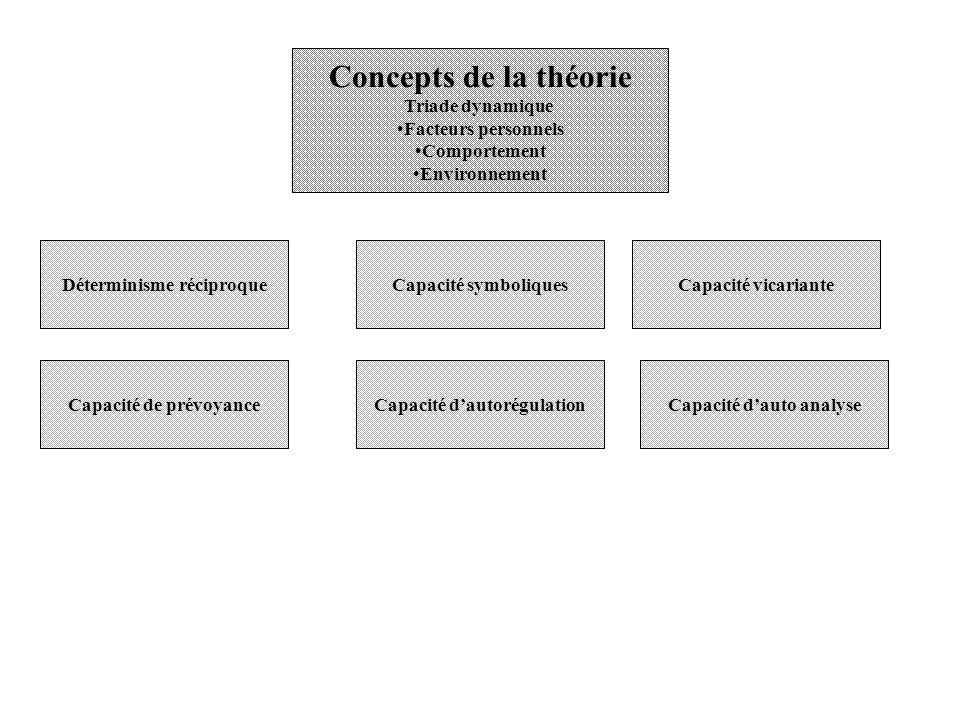 Concepts de la théorie Triade dynamique Facteurs personnels Comportement Environnement Déterminisme réciproqueCapacité symboliquesCapacité vicariante Capacité de prévoyanceCapacité dautorégulationCapacité dauto analyse