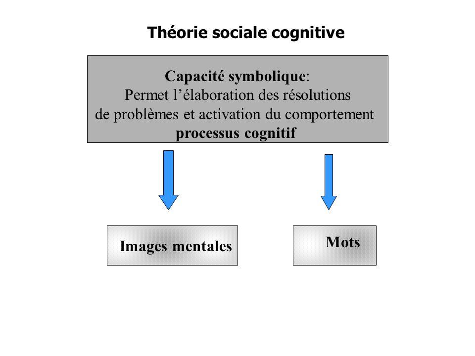 Théorie sociale cognitive Capacité symbolique: Permet lélaboration des résolutions de problèmes et activation du comportement processus cognitif Images mentales Mots