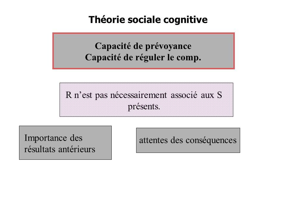 Théorie sociale cognitive Capacité de prévoyance Capacité de réguler le comp.