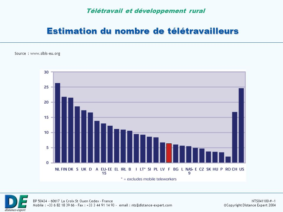 Télétravail et développement rural BP 50434 – 60617 La Croix St Ouen Cedex - France Mobile : +33 6 82 18 39 66 - Fax : +33 3 44 91 14 93 - email : nts@distance-expert.com NTS0411004-1 ©Copyright Distance Expert 2004 Mission e-Travail