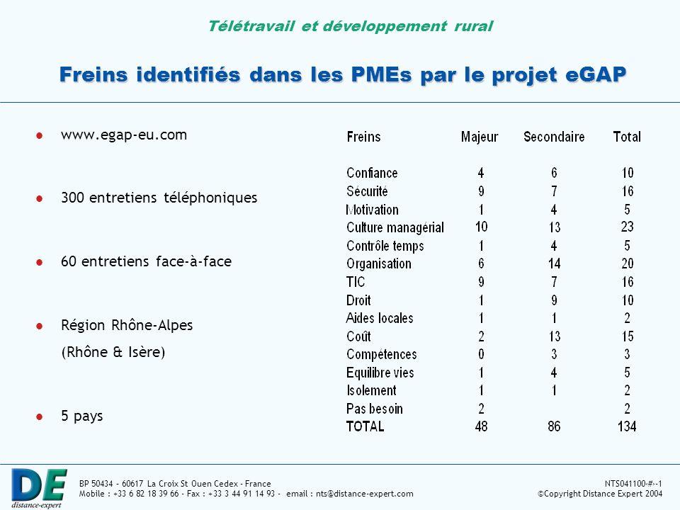 Télétravail et développement rural BP 50434 – 60617 La Croix St Ouen Cedex - France Mobile : +33 6 82 18 39 66 - Fax : +33 3 44 91 14 93 - email : nts@distance-expert.com NTS0411007-1 ©Copyright Distance Expert 2004 Freins identifiés dans les PMEs par le projet eGAP www.egap-eu.com 300 entretiens téléphoniques 60 entretiens face-à-face Région Rhône-Alpes (Rhône & Isère) 5 pays