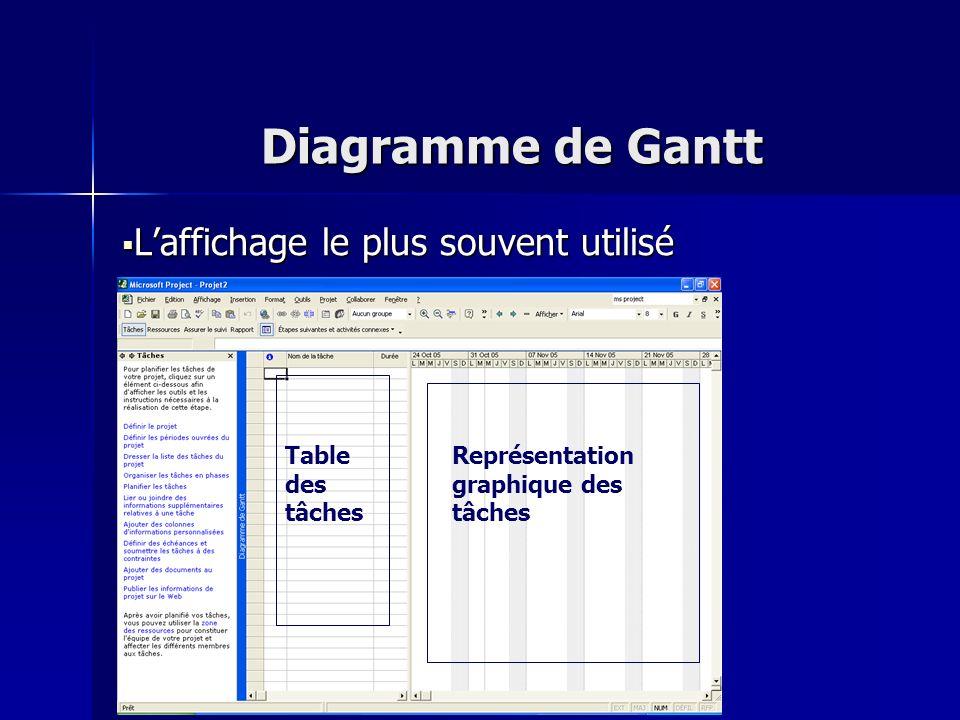 Diagramme de Gantt Laffichage le plus souvent utilisé Laffichage le plus souvent utilisé Table des tâches Représentation graphique des tâches