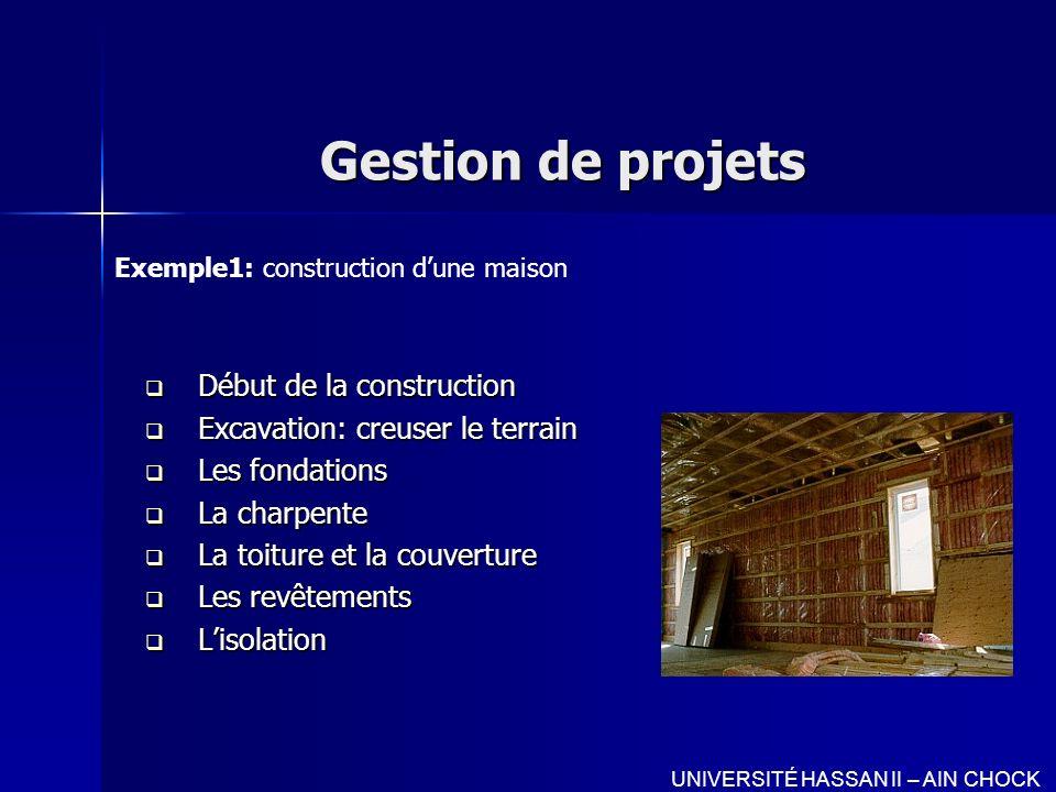 Gestion de projets Début de la construction Début de la construction Excavation: creuser le terrain Excavation: creuser le terrain Les fondations Les