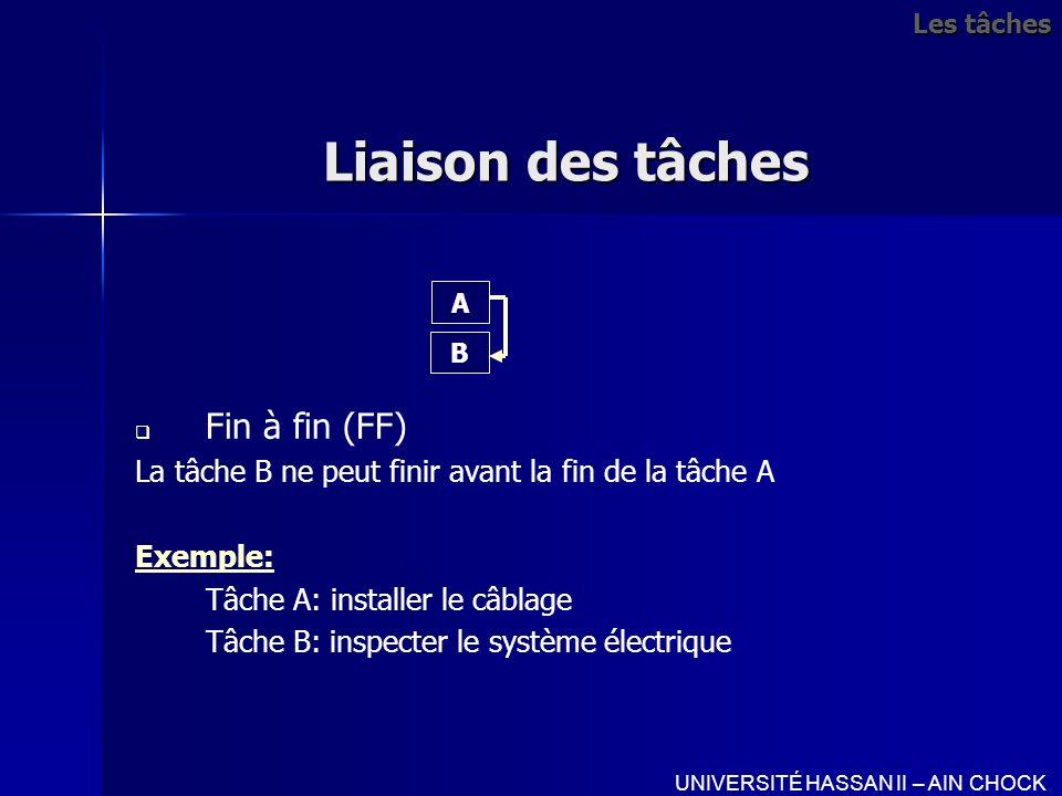 Liaison des tâches Fin à fin (FF) La tâche B ne peut finir avant la fin de la tâche A Exemple: Tâche A: installer le câblage Tâche B: inspecter le sys