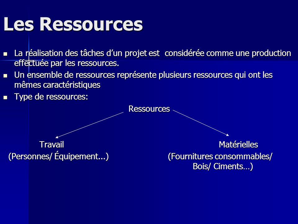 Les Ressources La réalisation des tâches dun projet est considérée comme une production effectuée par les ressources. La réalisation des tâches dun pr