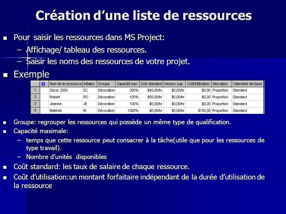 Création dune liste de ressources Pour saisir les ressources dans MS Project: Pour saisir les ressources dans MS Project: –Affichage/ tableau des ress