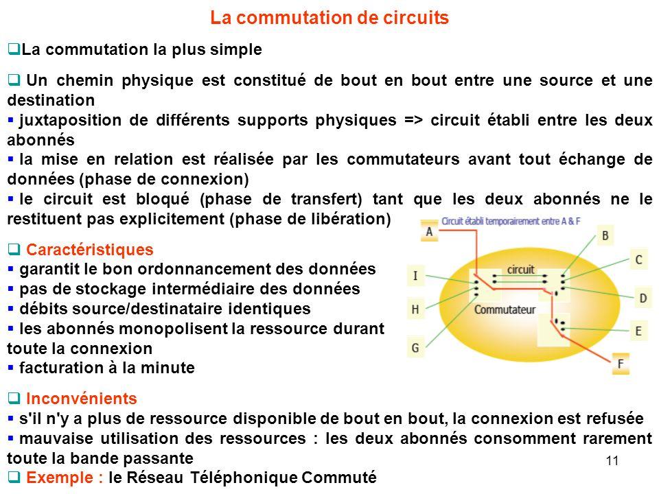 La commutation de circuits La commutation la plus simple Un chemin physique est constitué de bout en bout entre une source et une destination juxtapos