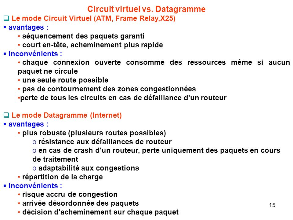 Circuit virtuel vs. Datagramme Le mode Circuit Virtuel (ATM, Frame Relay,X25) avantages : séquencement des paquets garanti court en-tête, acheminement