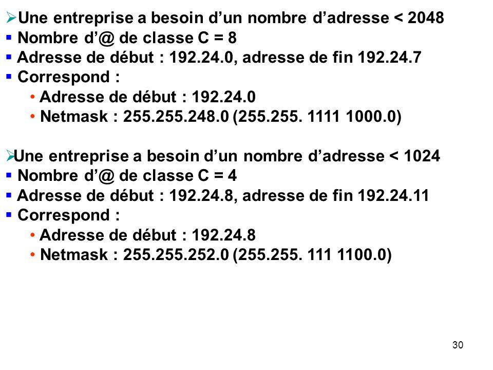 Une entreprise a besoin dun nombre dadresse < 2048 Nombre d@ de classe C = 8 Adresse de début : 192.24.0, adresse de fin 192.24.7 Correspond : Adresse