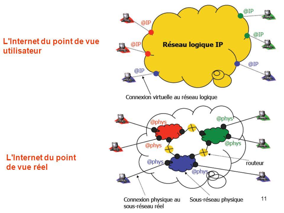 L'Internet du point de vue utilisateur L'Internet du point de vue réel 11