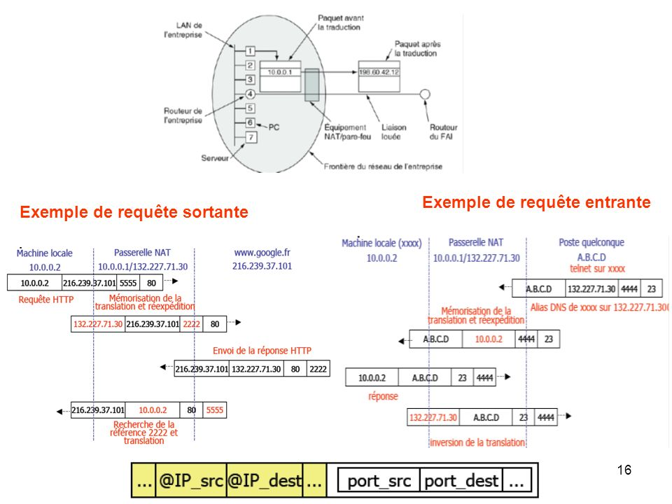 Exemple de requête sortante Exemple de requête entrante 16