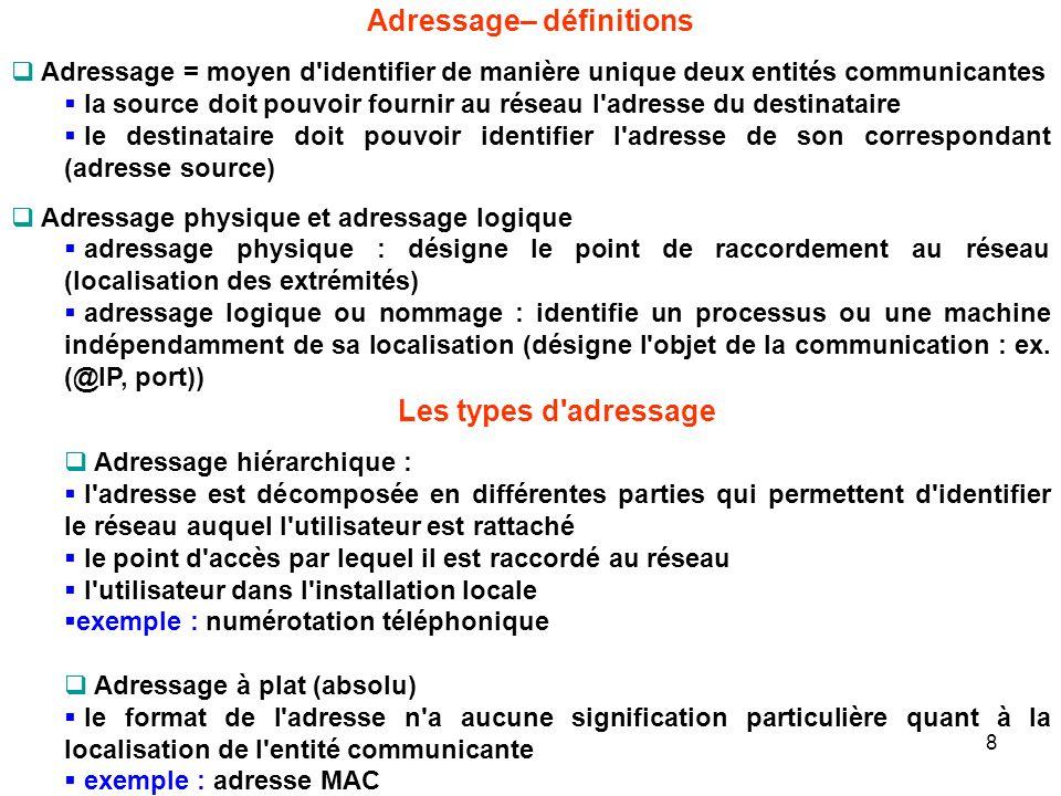 Adressage– définitions Adressage = moyen d'identifier de manière unique deux entités communicantes la source doit pouvoir fournir au réseau l'adresse