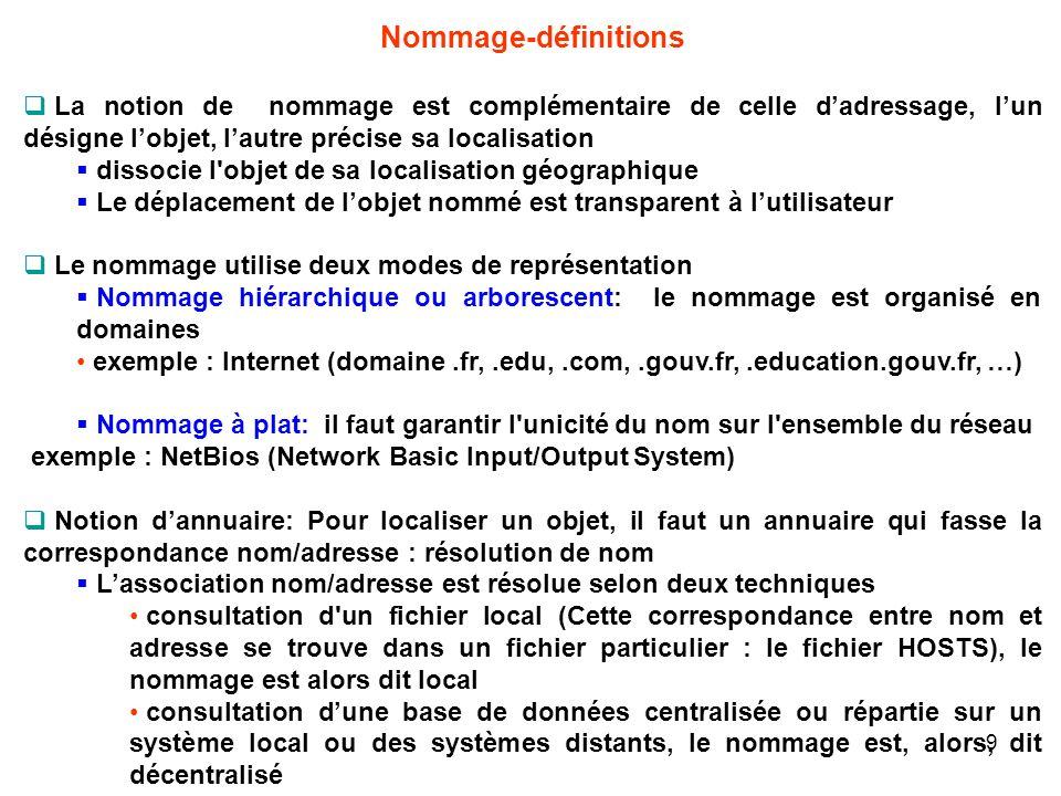 Nommage-définitions La notion de nommage est complémentaire de celle dadressage, lun désigne lobjet, lautre précise sa localisation dissocie l'objet d