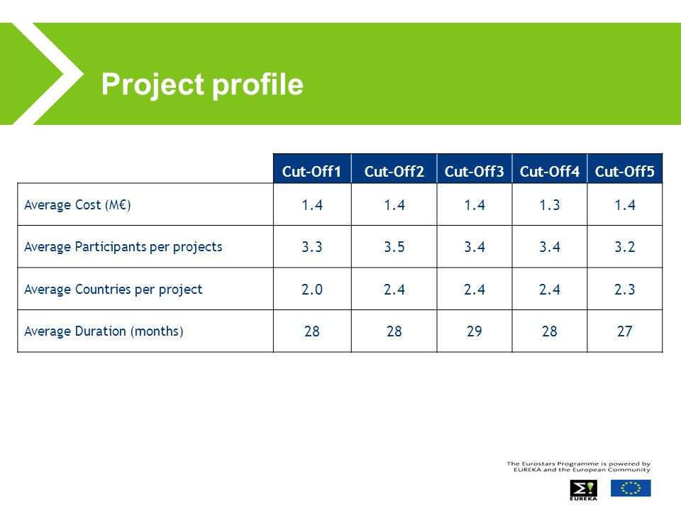 Project profile Cut-Off1Cut-Off2Cut-Off3Cut-Off4Cut-Off5 Average Cost (M) 1.4 1.31.4 Average Participants per projects 3.33.53.4 3.2 Average Countries