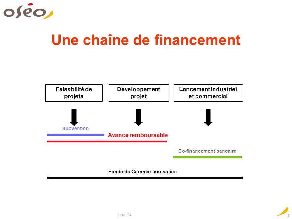 janv.-14 3 Une chaîne de financement Co-financement bancaire Faisabilité de projets Développement projet Lancement industriel et commercial Fonds de Garantie Innovation Subvention Avance remboursable