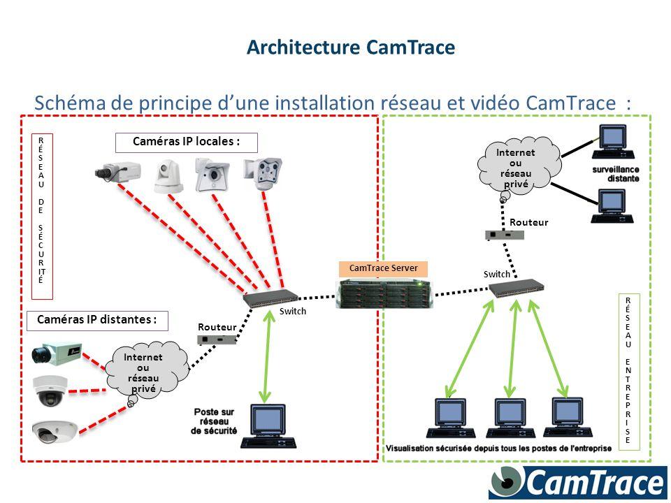 RÉSEAUENTREPRISERÉSEAUENTREPRISE Caméras IP locales : R É S E A U D E S É C U R IT É Switch Routeur Switch Internet ou réseau privé Caméras IP distant