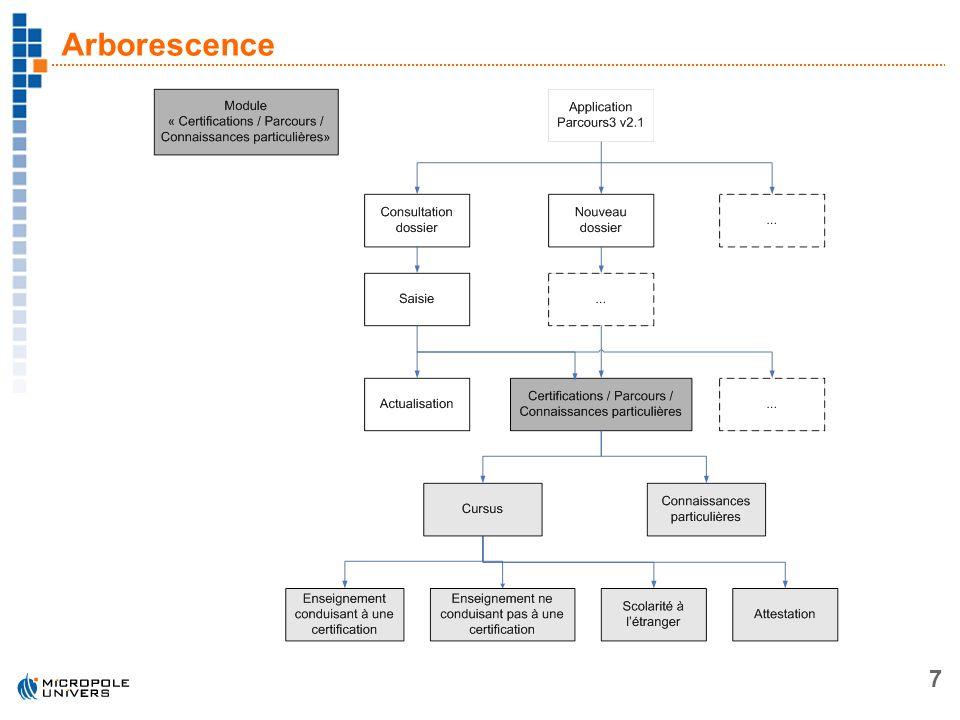 7 Arborescence