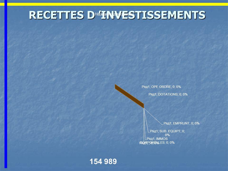 RECETTES D INVESTISSEMENTS RECETTES D INVESTISSEMENTS 154 989