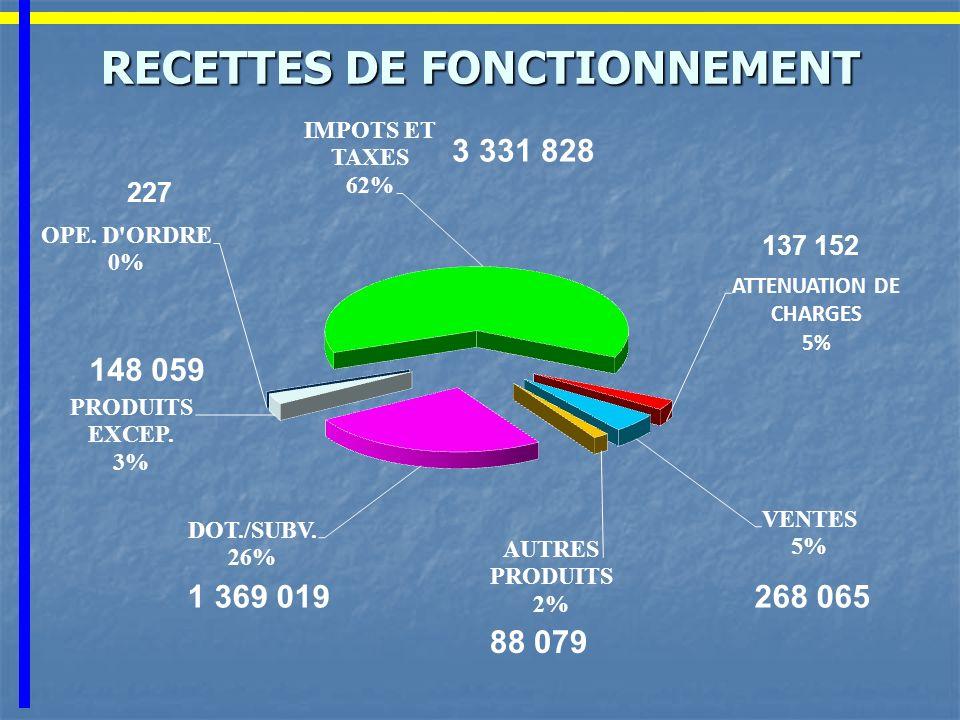 RECETTES DE FONCTIONNEMENT 3 331 828 137 152 88 079 268 0651 369 019 148 059 227