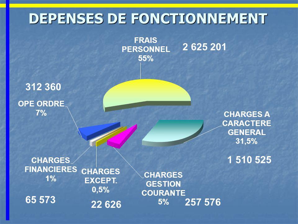 DEPENSES DE FONCTIONNEMENT 2 625 201 312 360 257 576 22 626 1 510 525 65 573