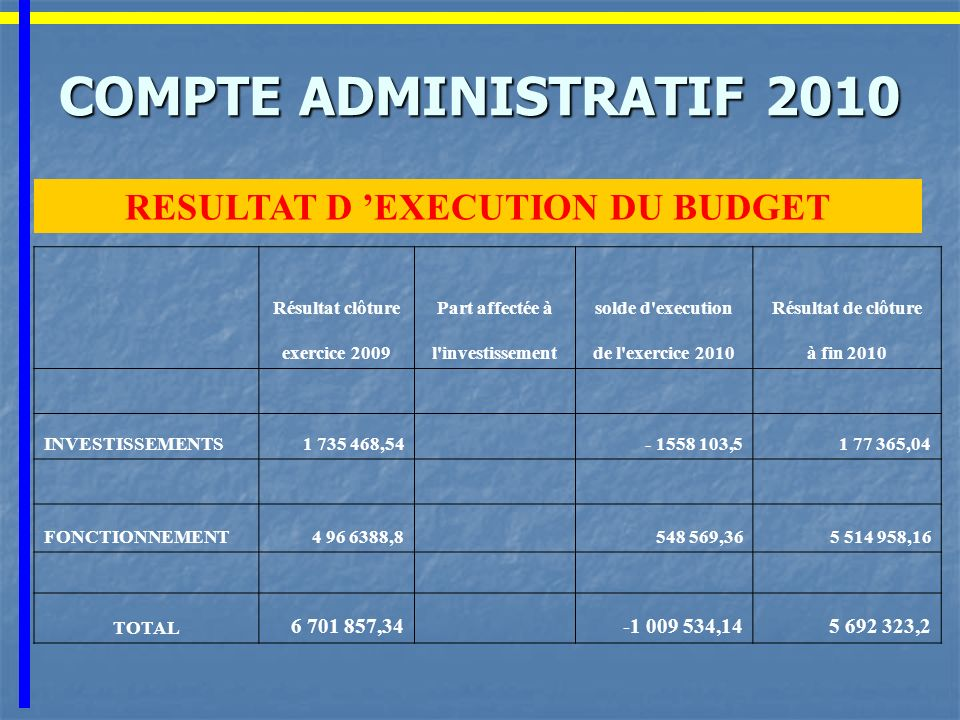 COMPTE ADMINISTRATIF ADMINISTRATIF 2010 RESULTAT D EXECUTION DU BUDGET Résultat clôturePart affectée àsolde d'executionRésultat de clôture exercice 20