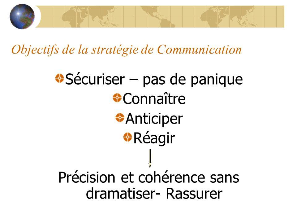 Objectifs de la stratégie de Communication Sécuriser – pas de panique Connaître Anticiper Réagir Précision et cohérence sans dramatiser- Rassurer