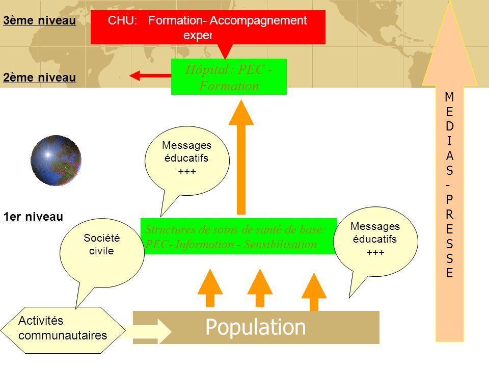 Structures de soins de santé de base: PEC- Information - Sensibilisation Population 1er niveau Messages éducatifs +++ Hôpital : PEC - Formation 2ème n