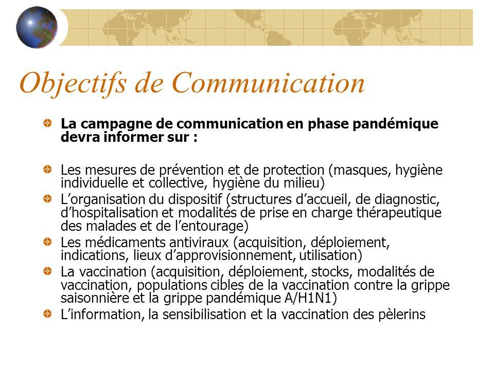 Objectifs de Communication La campagne de communication en phase pandémique devra informer sur : Les mesures de prévention et de protection (masques,