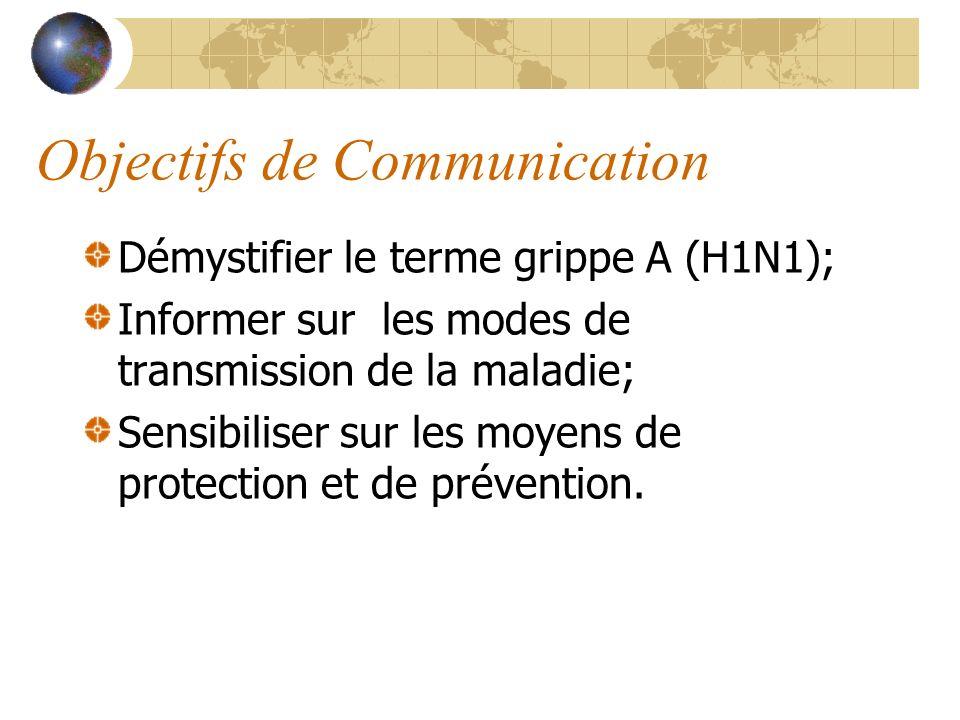 Objectifs de Communication Démystifier le terme grippe A (H1N1); Informer sur les modes de transmission de la maladie; Sensibiliser sur les moyens de