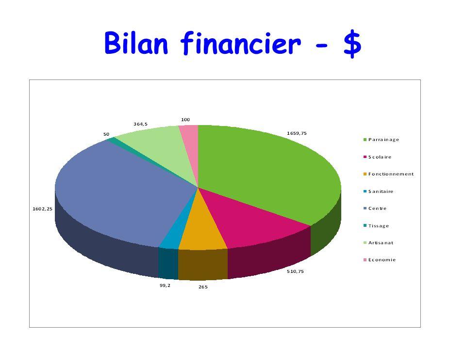 Bilan financier - $