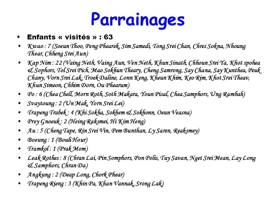 Parrainages Enfants « visités » : 63 Kwao : 7 (Soeun Thoo, Peng Phearek, Sim Samedi, Tong Srei Chan, Chres Sokna, Nhoung Thear, Chheng Srei Aun) Kap N