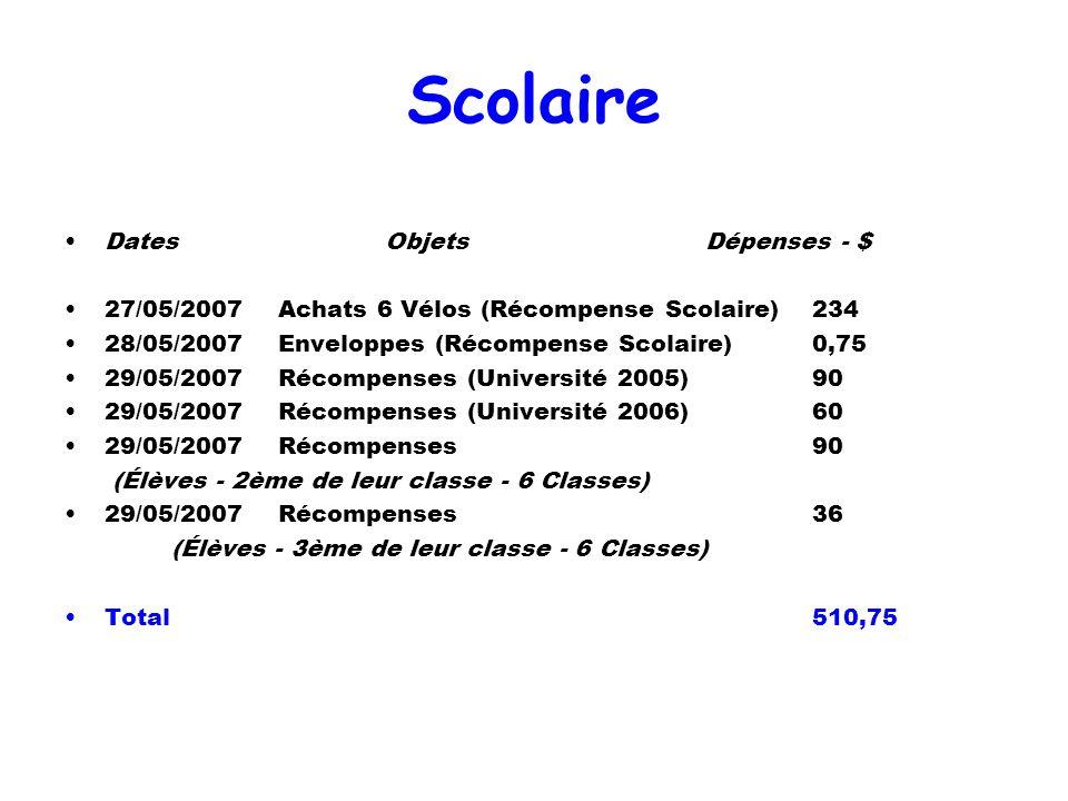 Scolaire DatesObjetsDépenses - $ 27/05/2007Achats 6 Vélos (Récompense Scolaire)234 28/05/2007Enveloppes (Récompense Scolaire)0,75 29/05/2007Récompense