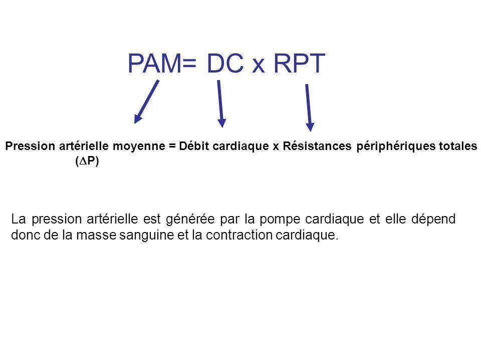 Pression artérielle moyenne = Débit cardiaque x Résistances périphériques totales ( P) PAM= DC x RPT La pression artérielle est générée par la pompe c