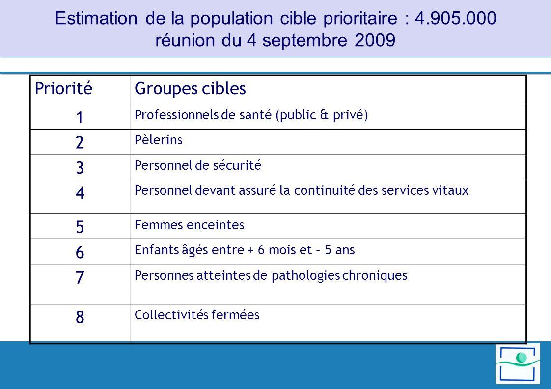 Estimation de la population cible prioritaire : 4.905.000 réunion du 4 septembre 2009 Groupes ciblesPriorité Professionnels de santé (public & privé)