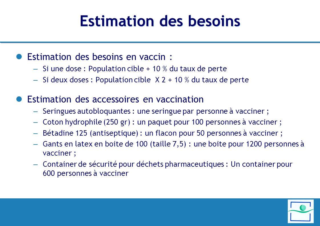 Estimation des besoins Estimation des besoins en vaccin : – Si une dose : Population cible + 10 % du taux de perte – Si deux doses : Population cible