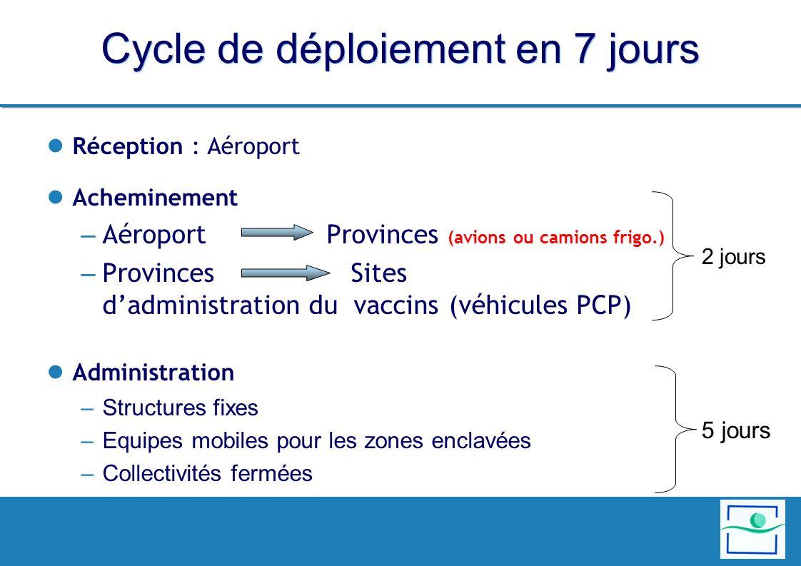 Cycle de déploiement en 7 jours Réception : Aéroport Acheminement – Aéroport Provinces (avions ou camions frigo.) – Provinces Sites dadministration du